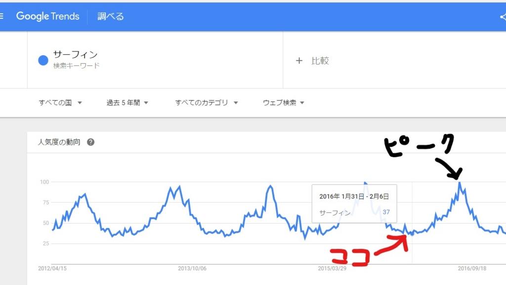 Google Trends 検索ボリューム サーフィン